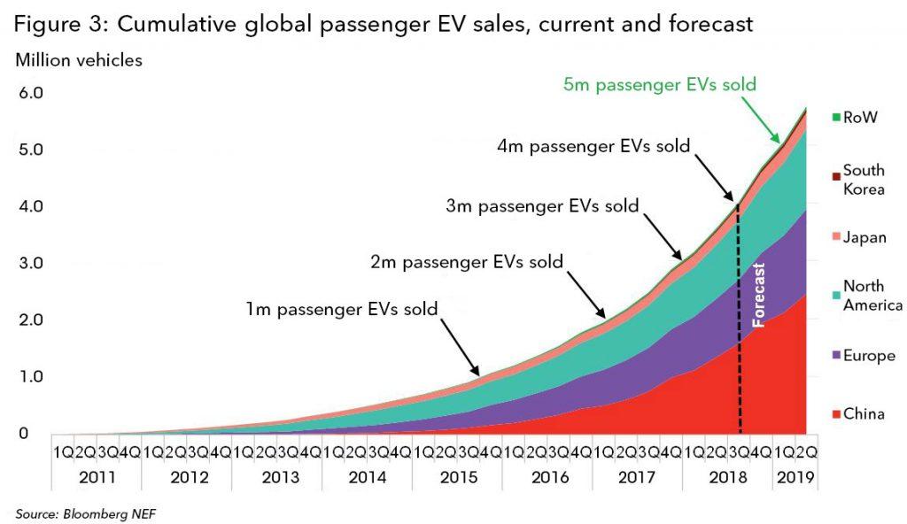 Pasajeros globales acumulados de vehículos eléctricos: ventas, actuales y previstas.